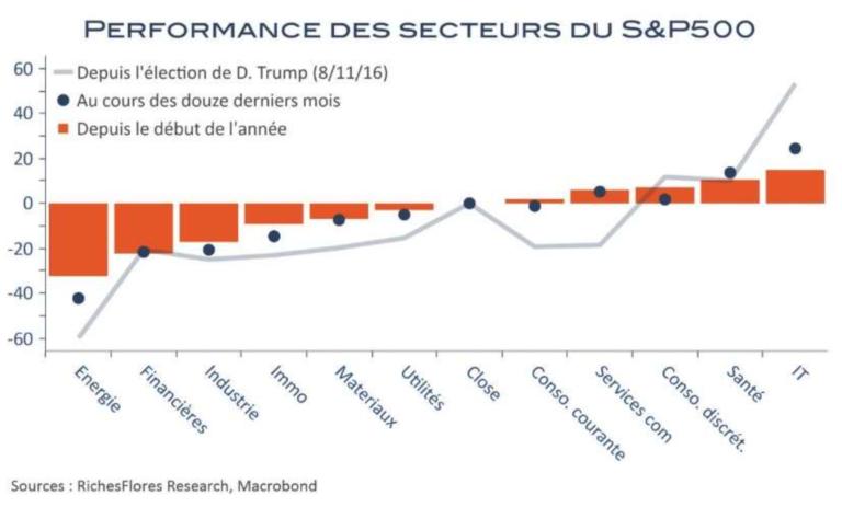 Performances secteurs S&P500